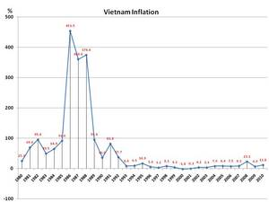 Vietnam_inflation_over_the_years.jpg